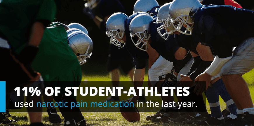 11% of Student Athletes used narcotic pain medication in the last year