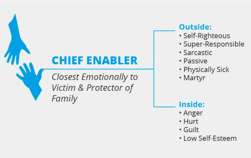 Chief Enabler Photo