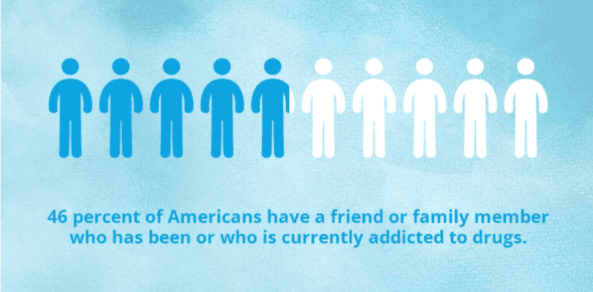 46% of Americans have a friend or family member who has been or who is currently addicted to drugs.